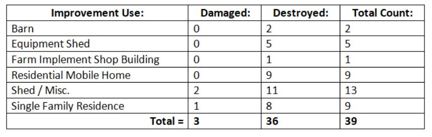 Assessor 117 damaged