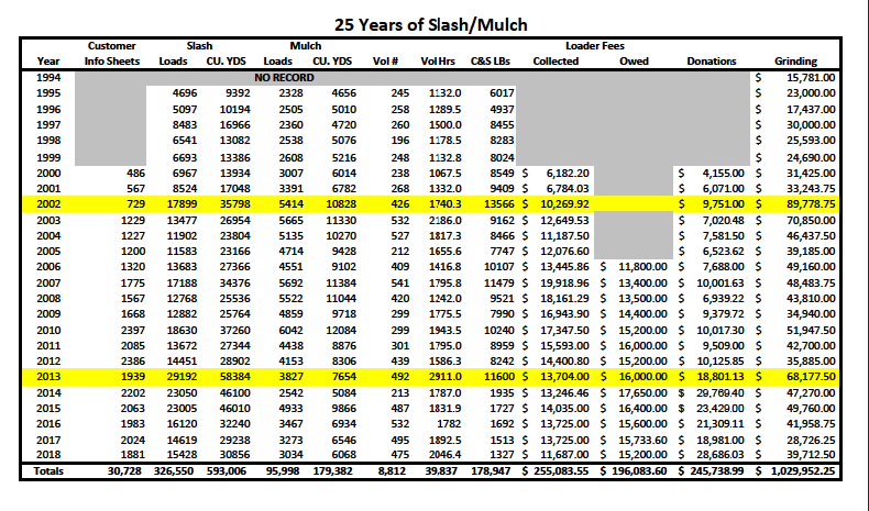 25 years of slash mulch info table