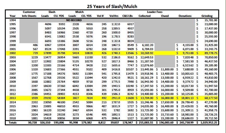 Black Forest Slash Mulch Program Update El Paso County Colorado